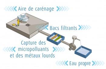 Aire de carénage propre VBC